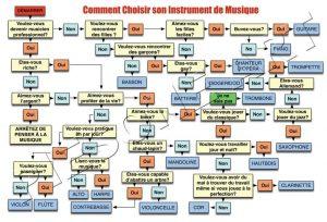 choisir son instrument de musique