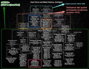 histoire du metal