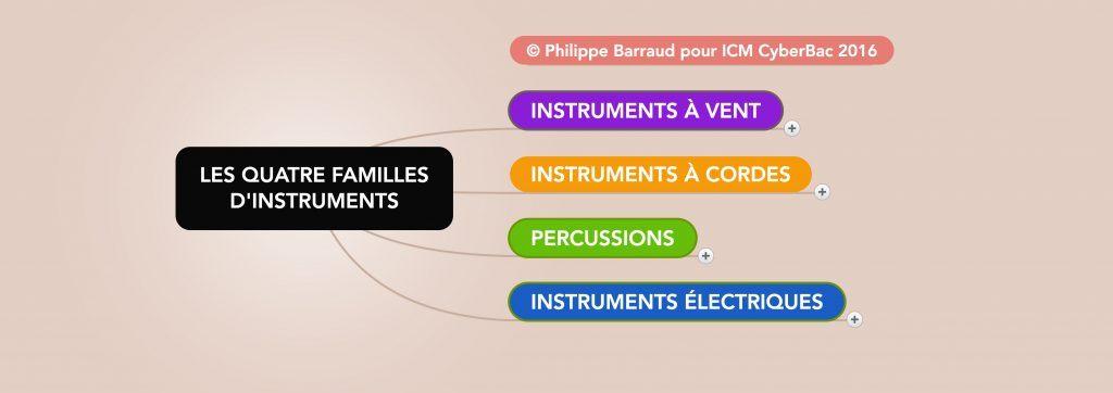 familles d'instruments