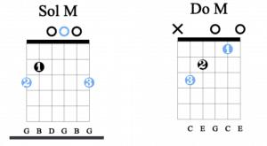 guitare méthode accélérée